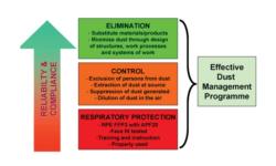 effective dust management system